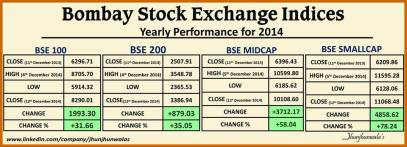 Bombay Stock Exchange Indexes Performance as on 12th December 2014