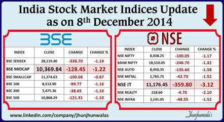 India Equity Market Indexes Performance as on 8th December 2014