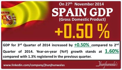 Spain Gross Domestic Product for 3rd Quarter of 2014