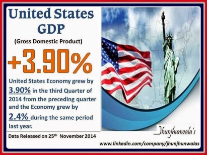 United States of America Gross Domestic Product for 3rd Quarter of 2014