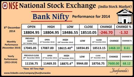 National Stock Exchange Index BankNifty Performance as on 8th December 2014
