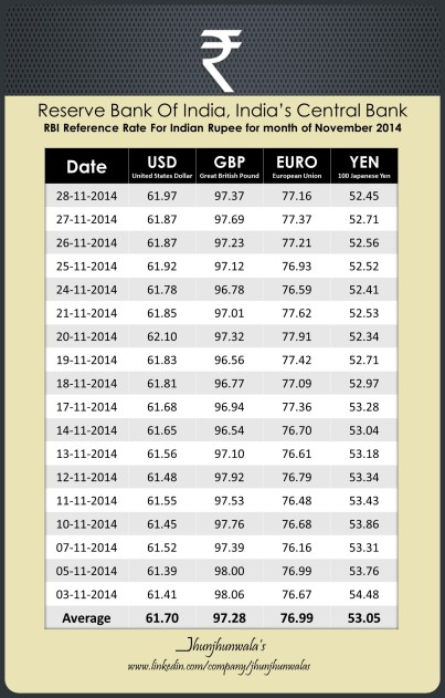India Currency Rupee RBI Reference Rate for month of November 2014