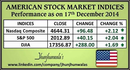 United States Financial Market Indices Performance as on 17th September 2014