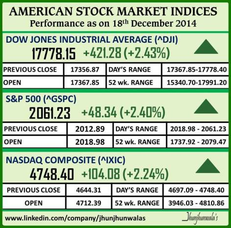 United States Financial Market Indices Performance as on 18th December 2014