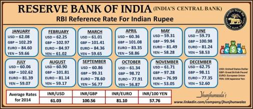 RBI Reference Rates for the year 2014