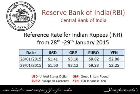 Indian Currency Rupee Reference Rate for 29th January 2015