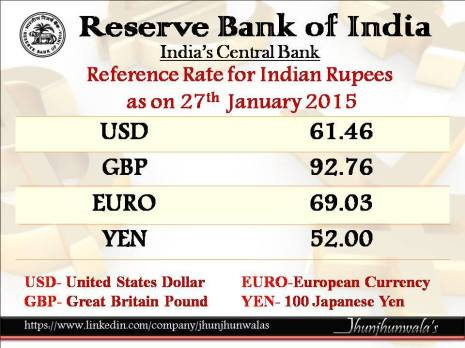 Indian Currency Rupee Reference Rate for 27th January 2015