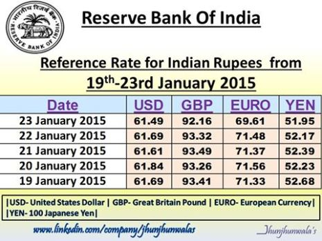 Indian Currency Rupee Reference Rate from 19th to 23rd  January 2015