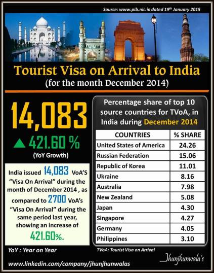 Tourist Visa on Arrival issued by India  for month of  December 2014 , JhunjhunwalasFinance