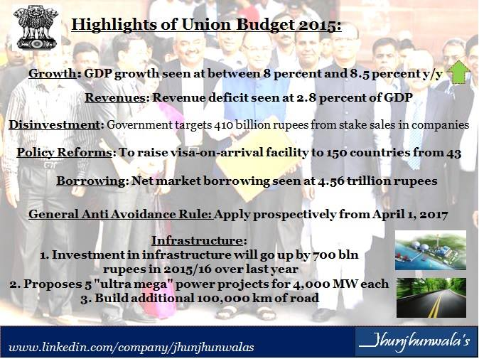 union budget 2015-swapnil