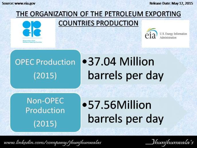 opec production-12 may 2015-joney