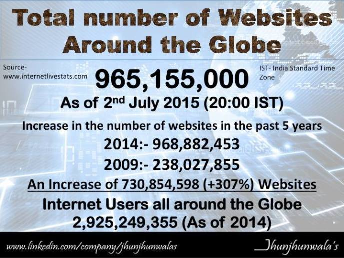 internet stats-devesh