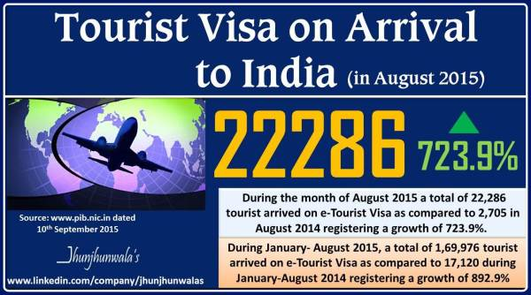 tourism visa aug 2015